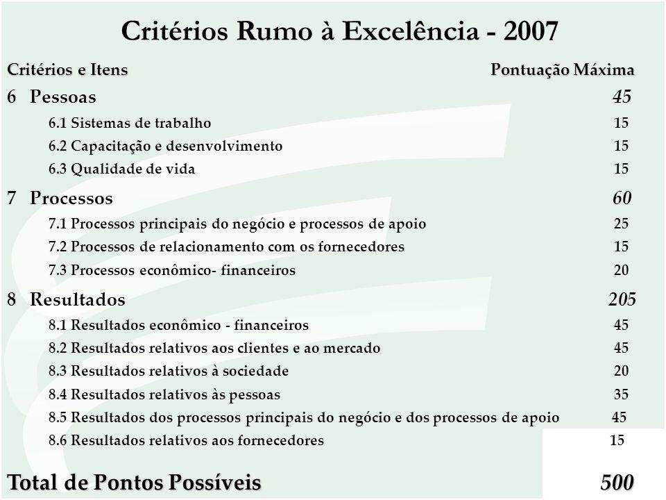 Critérios e Itens Pontuação Máxima 6 Pessoas 45 6.1 Sistemas de trabalho 15 6.2 Capacitação e desenvolvimento 15 6.3 Qualidade de vida 15 7 Processos