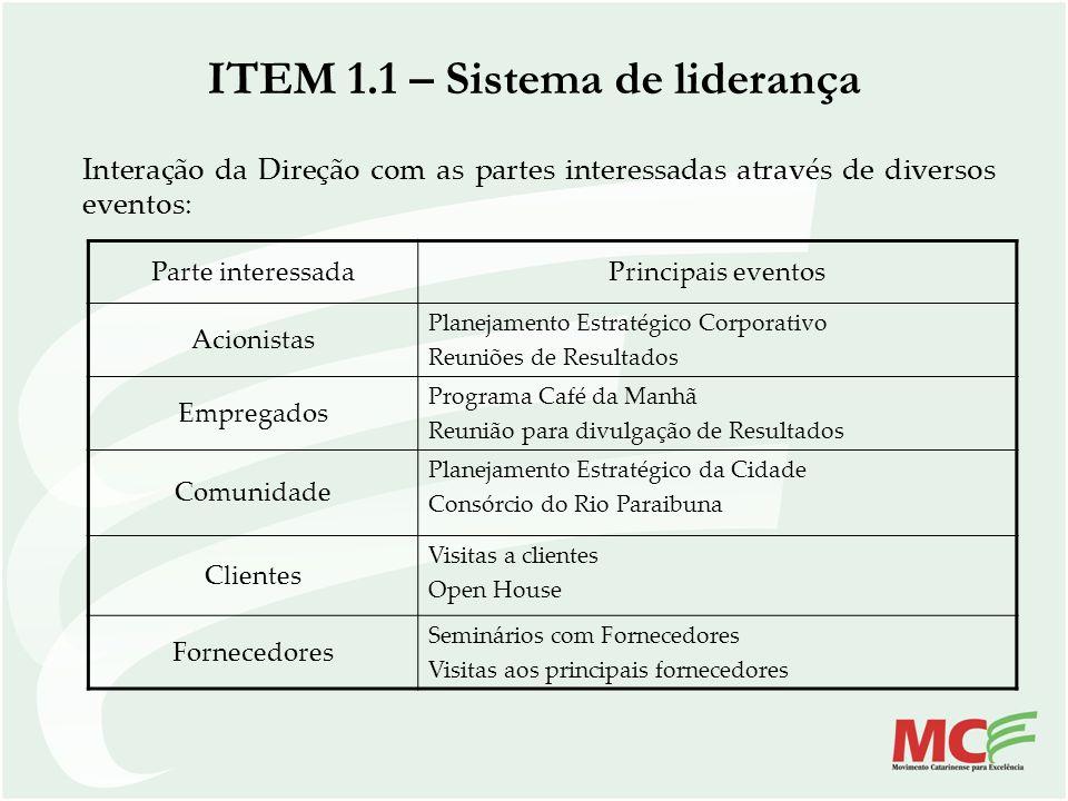 ITEM 1.1 – Sistema de liderança Parte interessadaPrincipais eventos Acionistas Planejamento Estratégico Corporativo Reuniões de Resultados Empregados