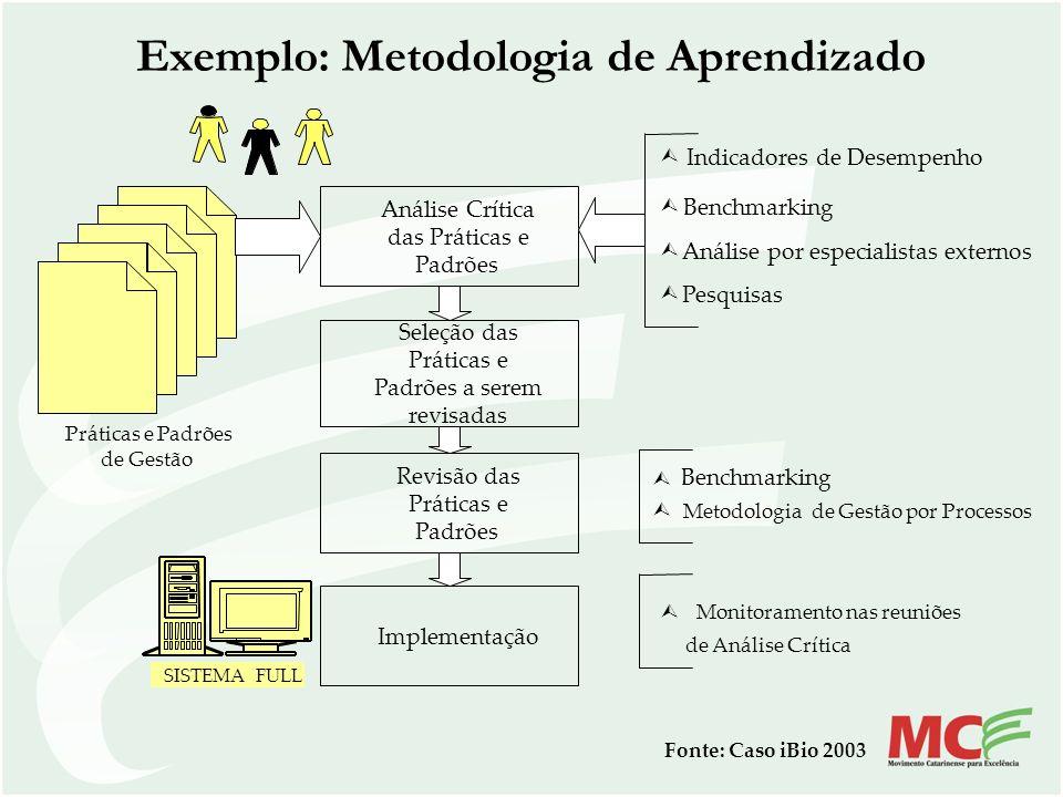 Exemplo: Metodologia de Aprendizado Práticas e Padrões de Gestão Análise Crítica das Práticas e Padrões Seleção das Práticas e Padrões a serem revisad