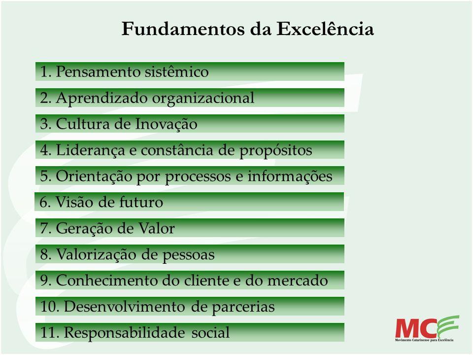 Critérios Rumo à Excelência - 2007 Critérios e Itens Pontuação Máxima 1Liderança 60 1.1 Sistema de liderança 20 1.2 Cultura da excelência 20 1.3 Análise do desempenho da organização 20 2Estratégias e planos 35 2.1 Formulação das estratégias 15 2.2 Implementação das estratégias 20 3Clientes 35 3.1 Imagem e conhecimento de mercado 20 3.2 Relacionamento com clientes 15 4Sociedade 30 4.1 Responsabilidade socioambiental 15 4.2 Ética e desenvolvimento social 15 5 Informações e conhecimento 30 5.1 Informações da organização 10 5.2 Informações comparativas 10 5.3 Ativos intangíveis 10