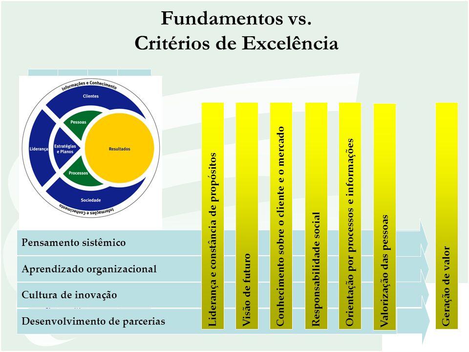 Critérios e Itens Pontuação Máxima 6 Pessoas 45 6.1 Sistemas de trabalho 15 6.2 Capacitação e desenvolvimento 15 6.3 Qualidade de vida 15 7 Processos 60 7.1 Processos principais do negócio e processos de apoio 25 7.2 Processos de relacionamento com os fornecedores 15 7.3 Processos econômico- financeiros 20 8 Resultados 205 8.1 Resultados econômico - financeiros 45 8.2 Resultados relativos aos clientes e ao mercado 45 8.3 Resultados relativos à sociedade 20 8.4 Resultados relativos às pessoas 35 8.5 Resultados dos processos principais do negócio e dos processos de apoio 45 8.6 Resultados relativos aos fornecedores 15 Total de Pontos Possíveis 500 Critérios Rumo à Excelência - 2007
