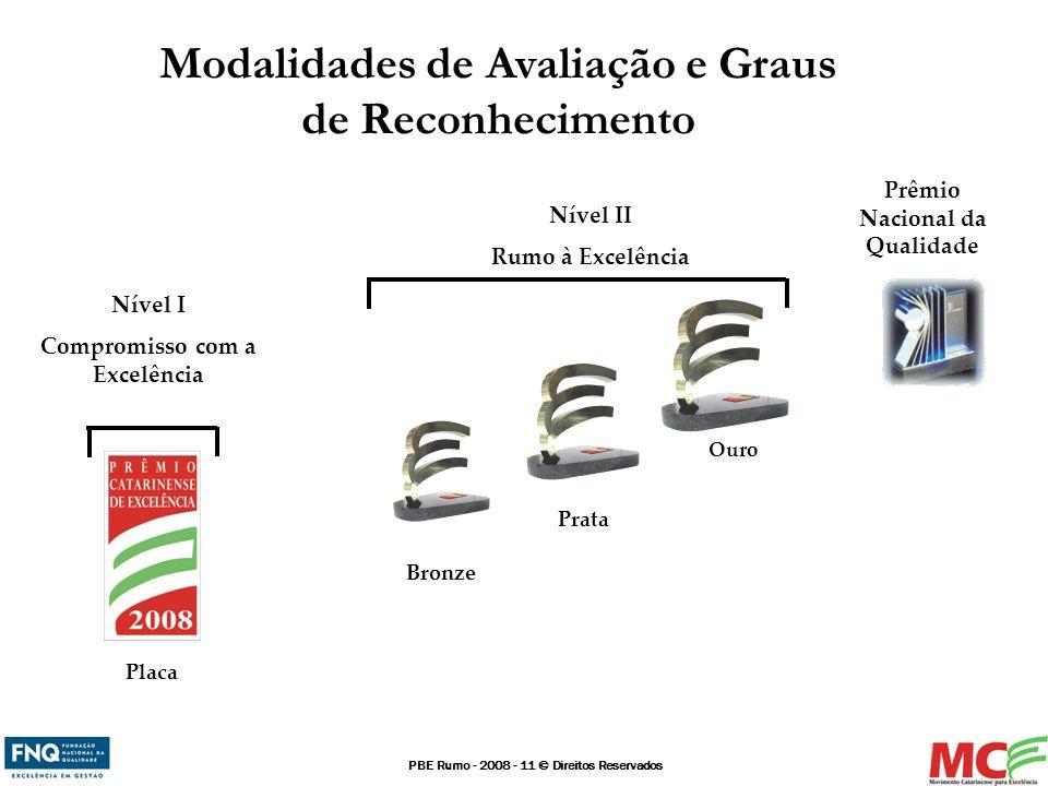 PBE Rumo - 2008 - 11 © Direitos Reservados Modalidades de Avaliação e Graus de Reconhecimento Prêmio Nacional da Qualidade Nível I Compromisso com a E