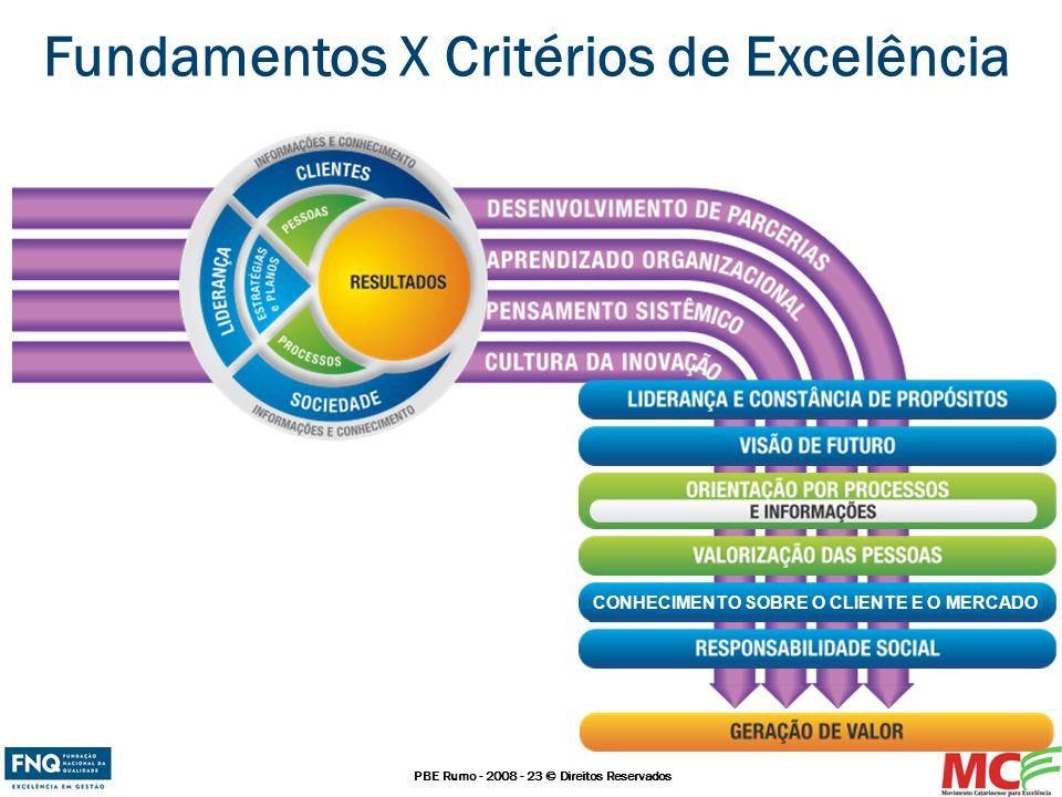 PBE Rumo - 2008 - 23 © Direitos Reservados Fundamentos X Critérios de Excelência CONHECIMENTO SOBRE O CLIENTE E O MERCADO