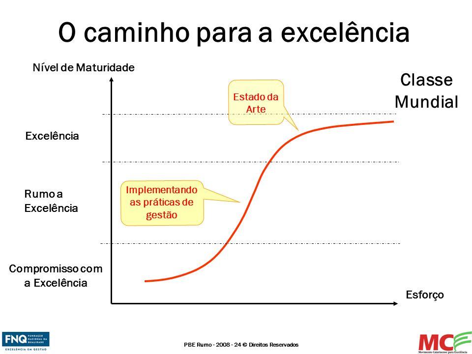 PBE Rumo - 2008 - 24 © Direitos Reservados O caminho para a excelência Esforço Nível de Maturidade Classe Mundial Excelência Compromisso com a Excelên
