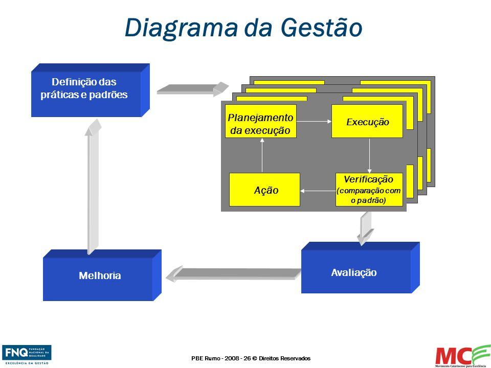 PBE Rumo - 2008 - 26 © Direitos Reservados Diagrama da Gestão Definição das práticas e padrões Melhoria Avaliação Planejamento da execução Execução Ve