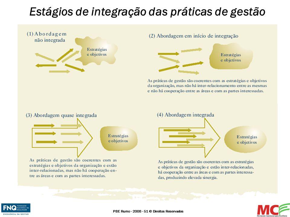 PBE Rumo - 2008 - 51 © Direitos Reservados Estágios de integração das práticas de gestão