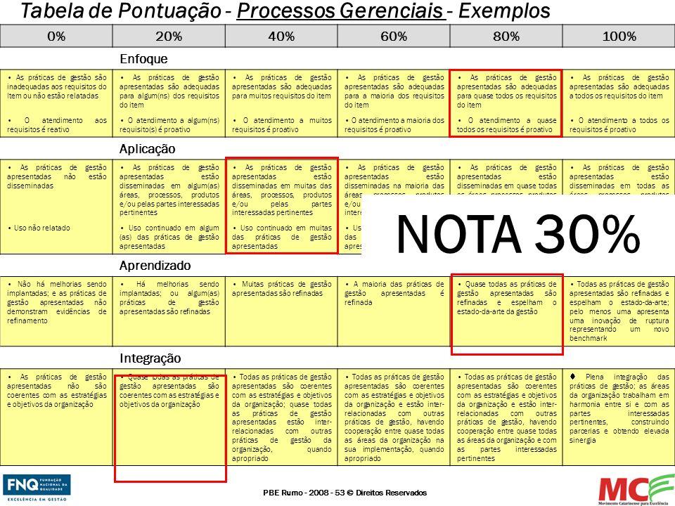 PBE Rumo - 2008 - 53 © Direitos Reservados 0%20%40%60%80%100% Enfoque As práticas de gestão são inadequadas aos requisitos do Item ou não estão relata
