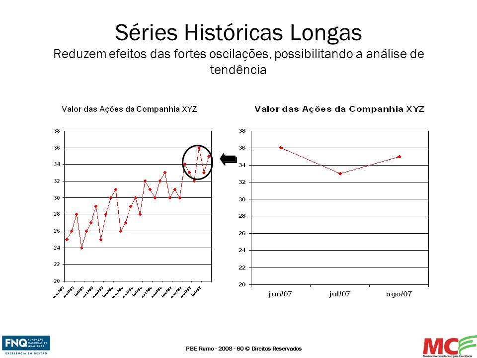 PBE Rumo - 2008 - 60 © Direitos Reservados Séries Históricas Longas Reduzem efeitos das fortes oscilações, possibilitando a análise de tendência
