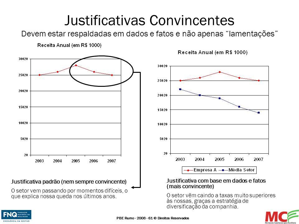 PBE Rumo - 2008 - 61 © Direitos Reservados Justificativas Convincentes Devem estar respaldadas em dados e fatos e não apenas lamentações Justificativa