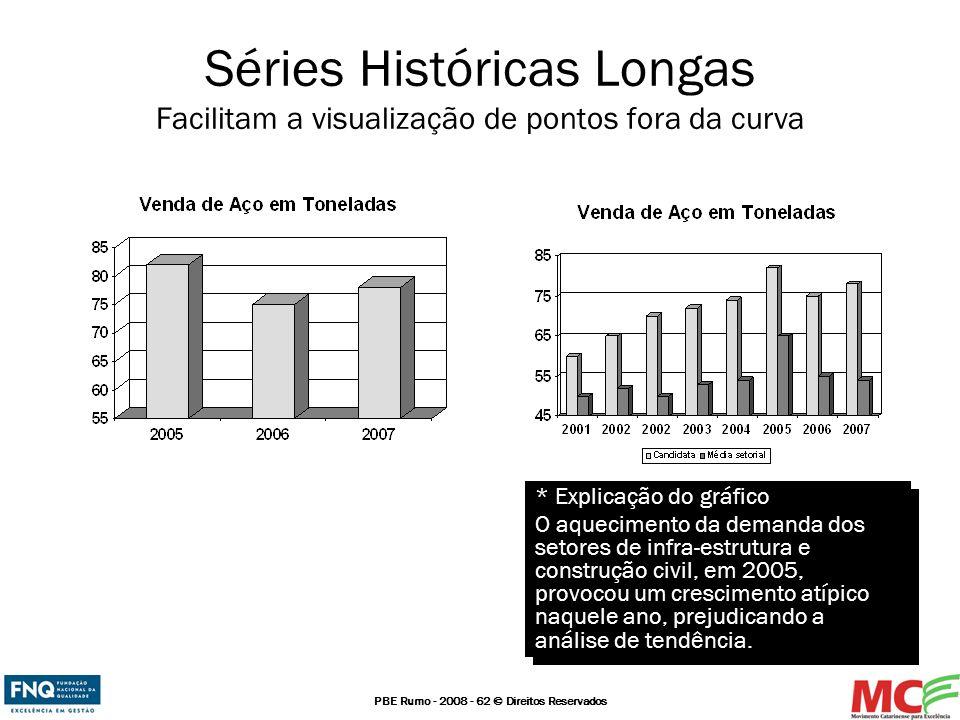 PBE Rumo - 2008 - 62 © Direitos Reservados Séries Históricas Longas Facilitam a visualização de pontos fora da curva * Explicação do gráfico O aquecim