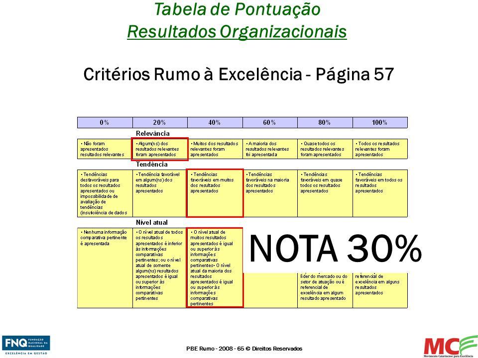 PBE Rumo - 2008 - 65 © Direitos Reservados Tabela de Pontuação Resultados Organizacionais Critérios Rumo à Excelência - Página 57 NOTA 30%