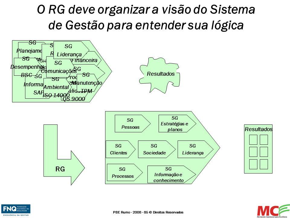 PBE Rumo - 2008 - 85 © Direitos Reservados O RG deve organizar a visão do Sistema de Gestão para entender sua lógica SG Qualidade QS 9000 SG Mkt SG Fi