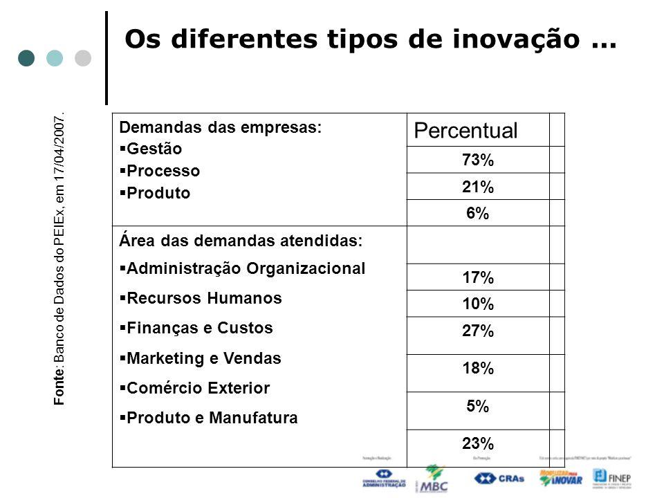 Os diferentes tipos de inovação... Demandas das empresas: Gestão Processo Produto Percentual 73% 21% 6% Área das demandas atendidas: Administração Org