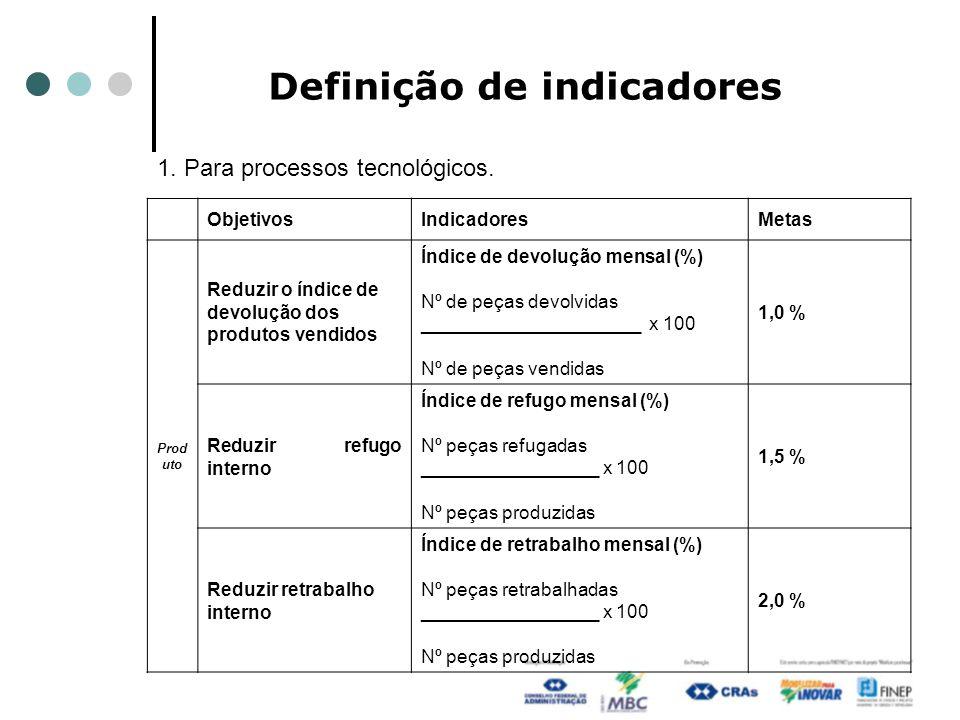 Definição de indicadores ObjetivosIndicadoresMetas Prod uto Reduzir o índice de devolução dos produtos vendidos Índice de devolução mensal (%) Nº de p