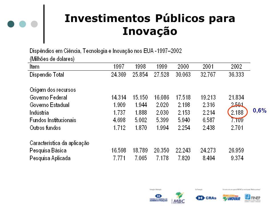 Investimentos Públicos para Inovação 0,6%