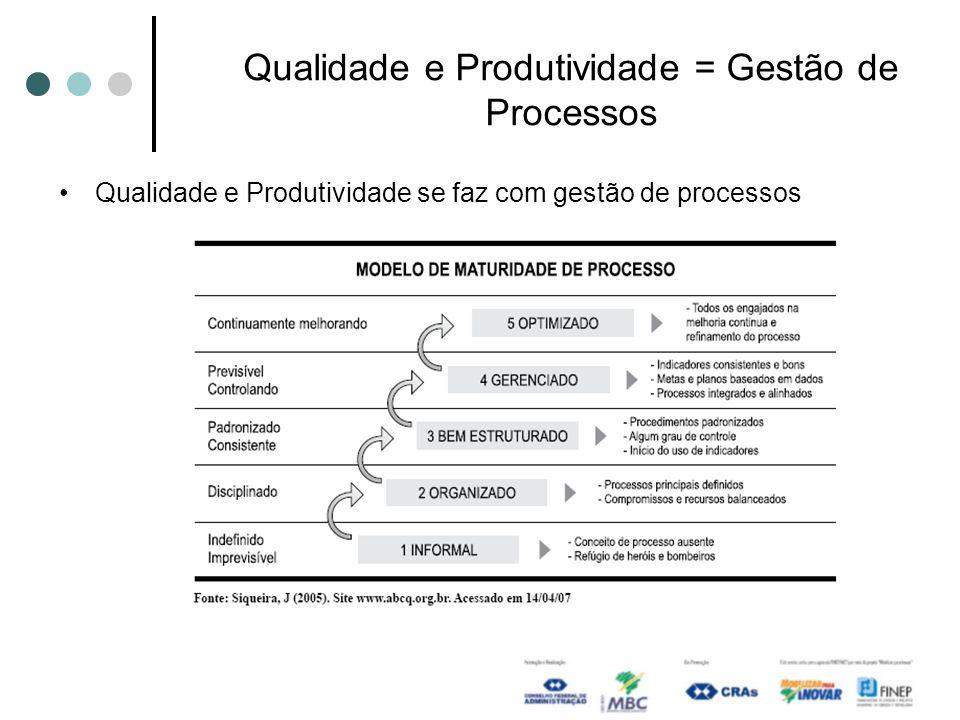 Qualidade e Produtividade se faz com gestão de processos Qualidade e Produtividade = Gestão de Processos