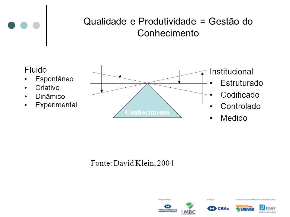 Qualidade e Produtividade = Gestão do Conhecimento Fluido Espontâneo Criativo Dinâmico Experimental Institucional Estruturado Codificado Controlado Me