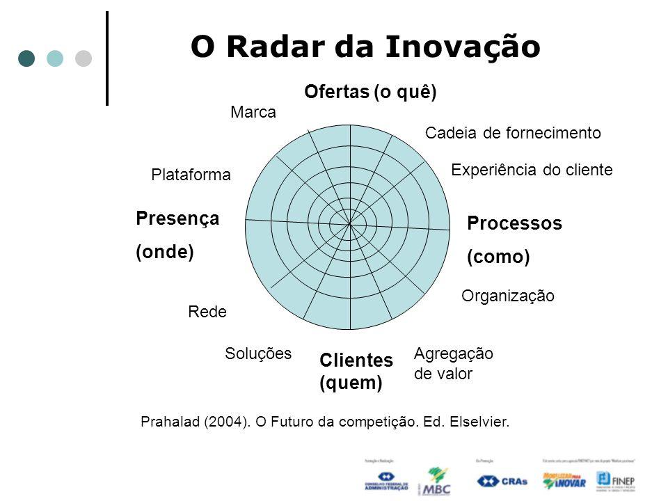 O Radar da Inovação Presença (onde) Processos (como) Ofertas (o quê) Clientes (quem) Rede SoluçõesAgregação de valor Organização Experiência do client