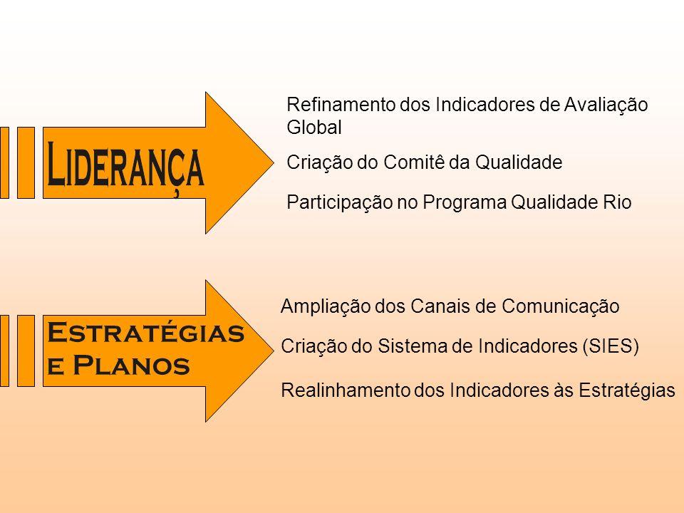 Refinamento dos Indicadores de Avaliação Global Criação do Comitê da Qualidade Participação no Programa Qualidade Rio Ampliação dos Canais de Comunica