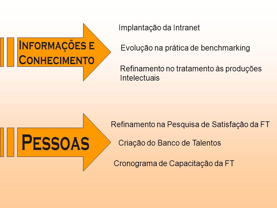 Refinamento no tratamento às produções Intelectuais Implantação da Intranet Evolução na prática de benchmarking Refinamento na Pesquisa de Satisfação