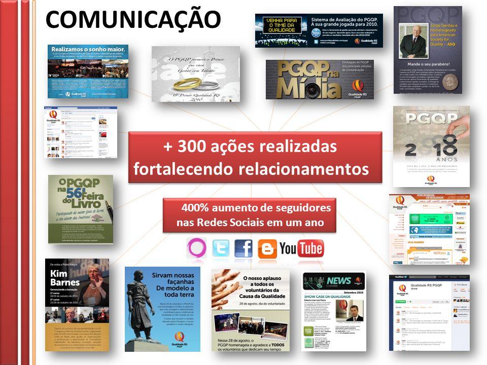 + 300 ações realizadas fortalecendo relacionamentos + 300 ações realizadas fortalecendo relacionamentos 400% aumento de seguidores nas Redes Sociais e