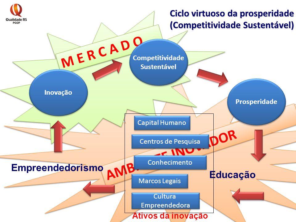 AMBIENTE INOVADOR M E R C A D O Ciclo virtuoso da prosperidade (Competitividade Sustentável) Prosperidade Competitividade Sustentável Competitividade