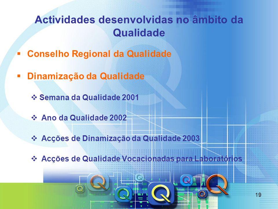19 Actividades desenvolvidas no âmbito da Qualidade Conselho Regional da Qualidade Dinamização da Qualidade Semana da Qualidade 2001 Ano da Qualidade