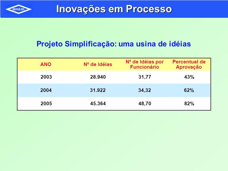 Inovações em Processo Projeto Simplificação: uma usina de idéias 48,7045.364200582% Nº de Idéias por Funcionário Nº de IdéiasANO 31,7728.9402003 34,32