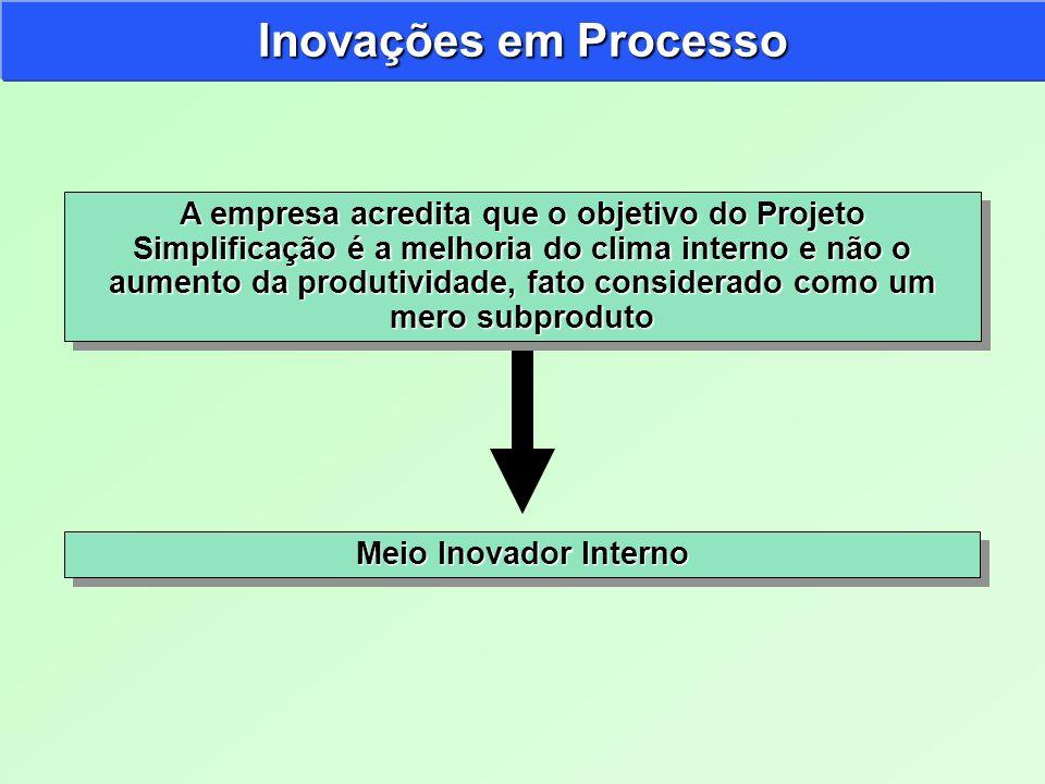Inovações em Processo A empresa acredita que o objetivo do Projeto Simplificação é a melhoria do clima interno e não o aumento da produtividade, fato