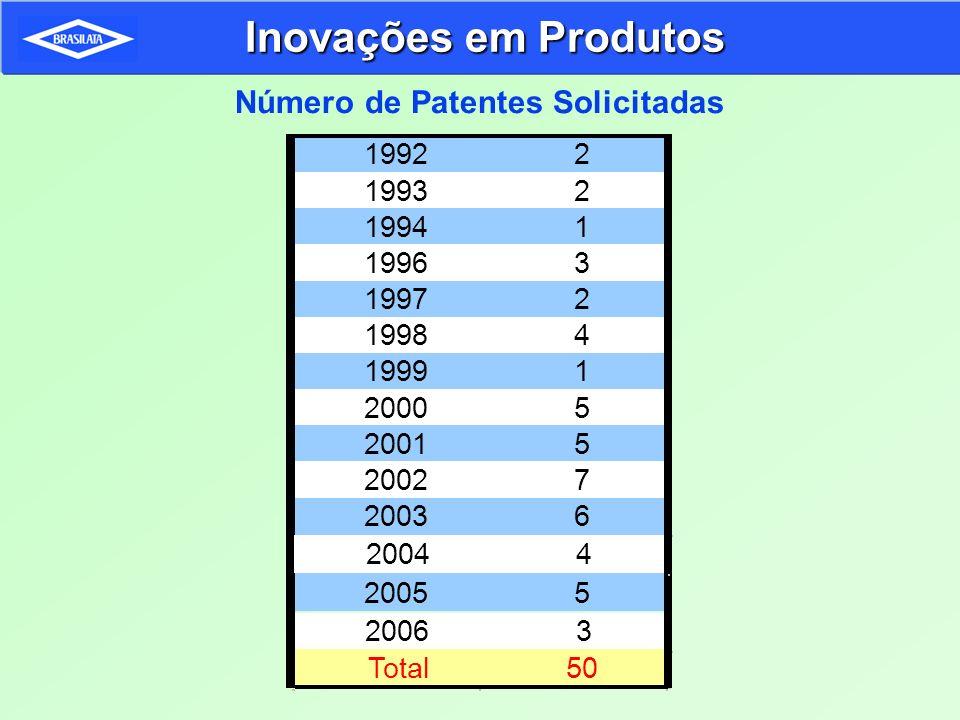 Número de Patentes Solicitadas Inovações em Produtos 20063 19922 19932 19941 19963 19972 19984 19991 20005 20015 20027 20036 Total50 20044 20055