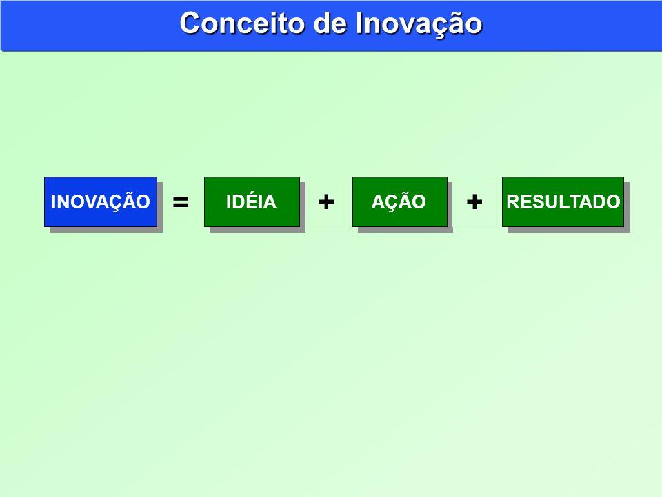 Conceito de Inovação INOVAÇÃO IDÉIA + AÇÃO + RESULTADO =