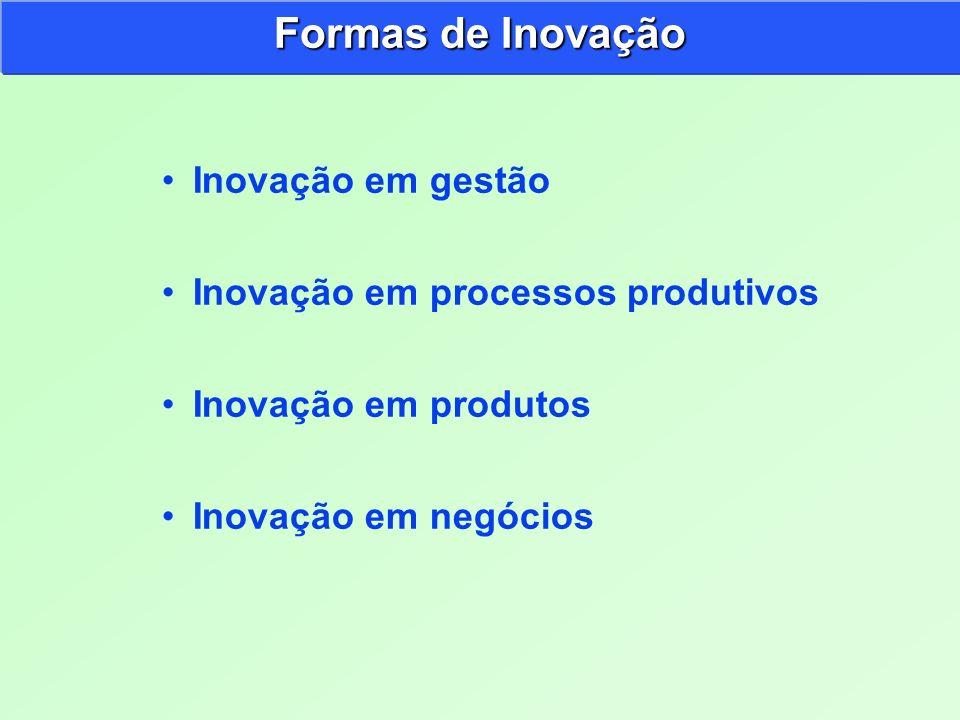 Inovação em gestão Inovação em processos produtivos Inovação em produtos Inovação em negócios Formas de Inovação