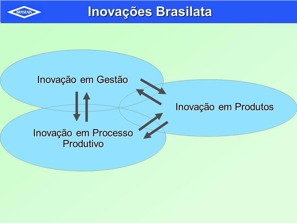 Inovações Brasilata Inovação em Gestão Inovação em Processo Produtivo Inovação em Produtos