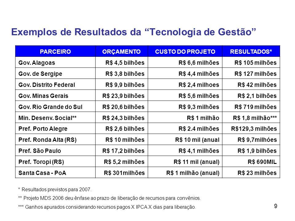 9 Exemplos de Resultados da Tecnologia de Gestão PARCEIROORÇAMENTOCUSTO DO PROJETORESULTADOS* Gov. Alagoas R$ 4,5 bilhõesR$ 6,6 milhõesR$ 105 milhões