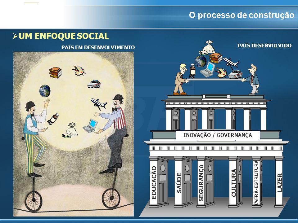 2 UM ENFOQUE SOCIAL PAÍS EM DESENVOLVIMENTO EDUCAÇÃO SEGURANÇA SAÚDECULTURA INFRA-ESTRUTURA LAZER INOVAÇÃO / GOVERNANÇA PAÍS DESENVOLVIDO O processo de construção