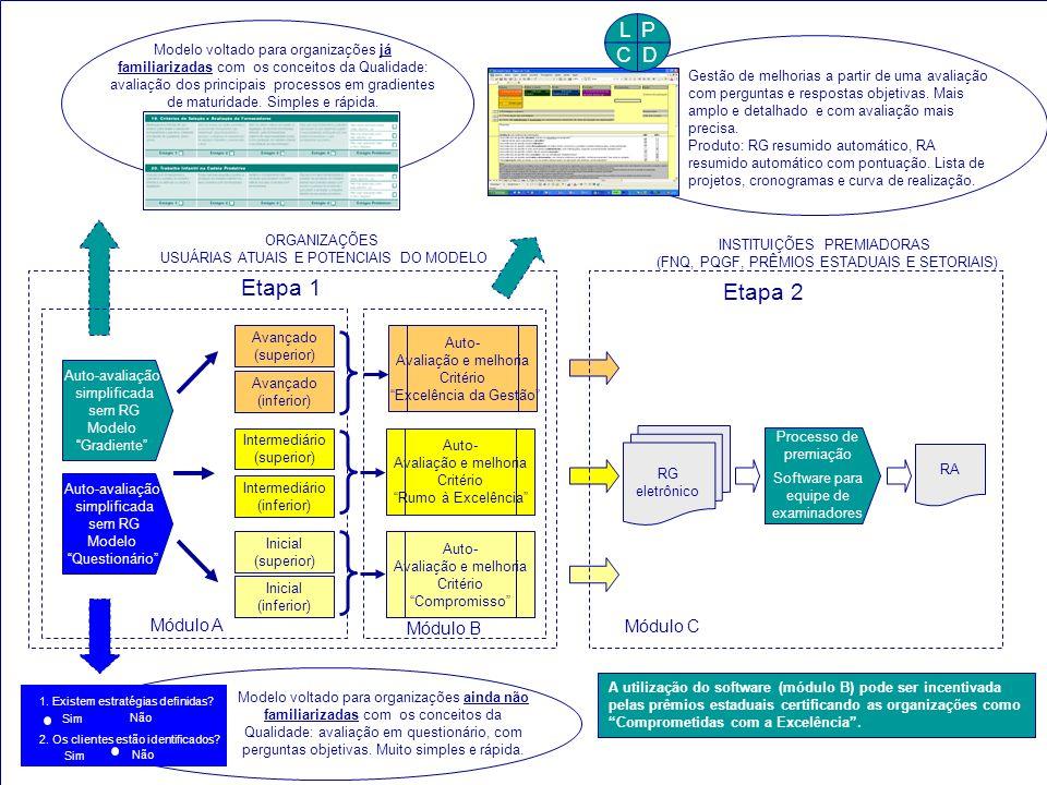 ORGANIZAÇÕES USUÁRIAS ATUAIS E POTENCIAIS DO MODELO Auto-avaliação simplificada sem RG Modelo Gradiente Avançado (superior) Avançado (inferior) Interm