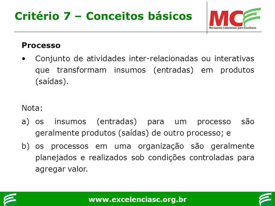 www.excelenciasc.org.br Critério 7 – Conceitos básicos Processo Conjunto de atividades inter-relacionadas ou interativas que transformam insumos (entr