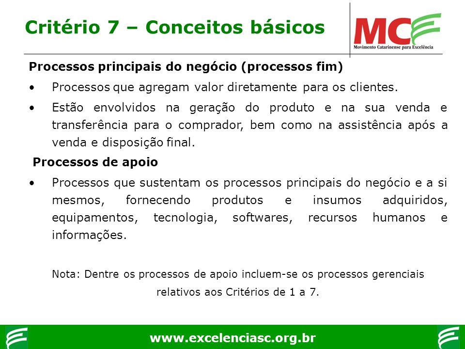www.excelenciasc.org.br Processos principais do negócio (processos fim) Processos que agregam valor diretamente para os clientes. Estão envolvidos na