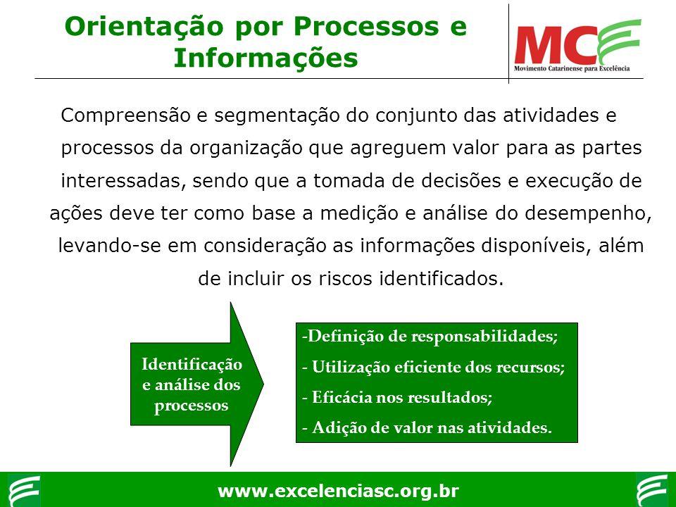 www.excelenciasc.org.br Orientação por Processos e Informações Compreensão e segmentação do conjunto das atividades e processos da organização que agr