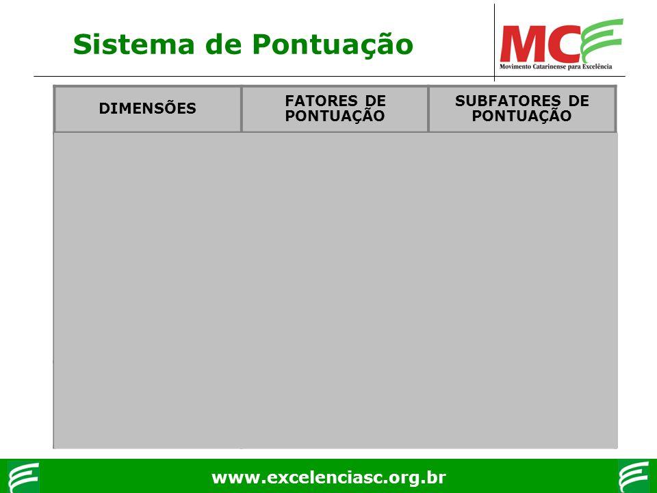 www.excelenciasc.org.br Sistema de Pontuação DIMENSÕES FATORES DE PONTUAÇÃO SUBFATORES DE PONTUAÇÃO Processos Gerenciais Enfoque Adequação Proatividad