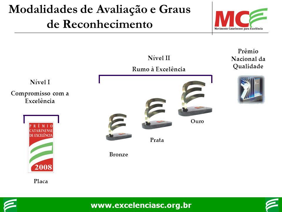 www.excelenciasc.org.br Modalidades de Avaliação e Graus de Reconhecimento Prêmio Nacional da Qualidade Nível I Compromisso com a Excelência Placa Nív