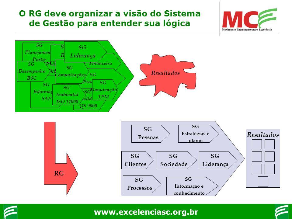 www.excelenciasc.org.br O RG deve organizar a visão do Sistema de Gestão para entender sua lógica SG Qualidade QS 9000 SG Mkt SG Financeira Casa Matri