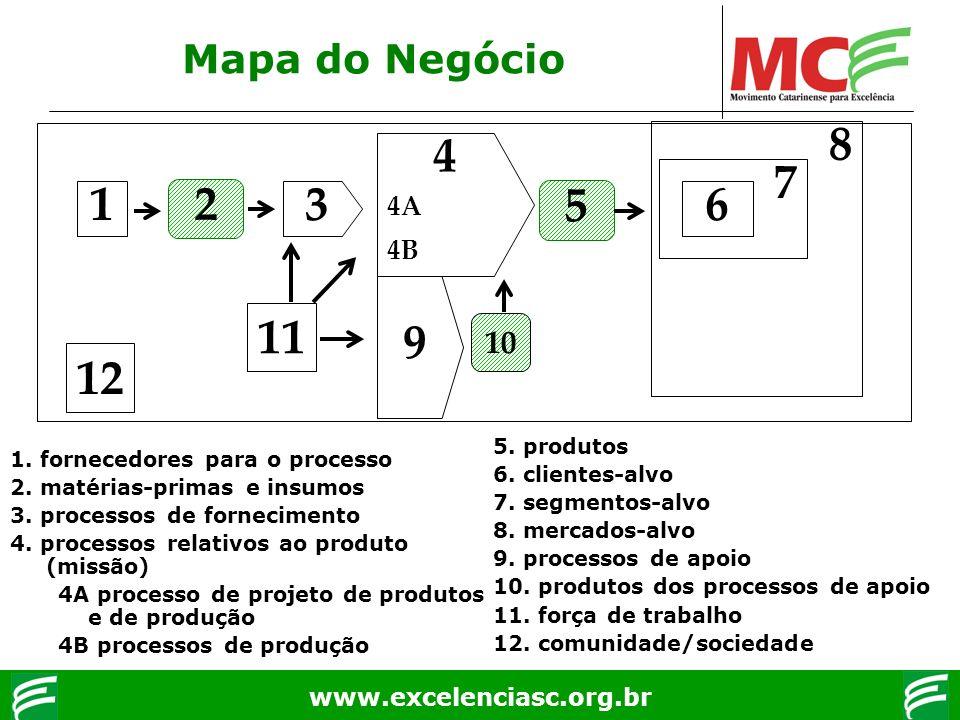 www.excelenciasc.org.br Mapa do Negócio 1. fornecedores para o processo 2. matérias-primas e insumos 3. processos de fornecimento 4. processos relativ