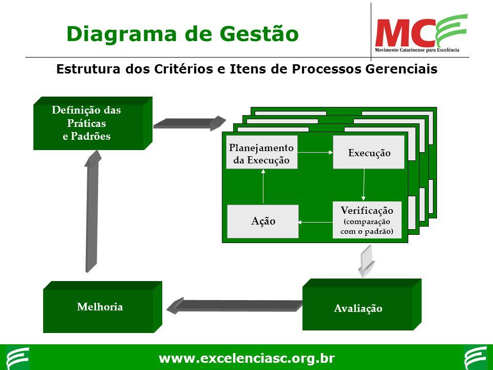 www.excelenciasc.org.br Diagrama de Gestão Planejamento da Execução Execução Verificação (comparação com o padrão) Ação Definição das Práticas e Padrõ