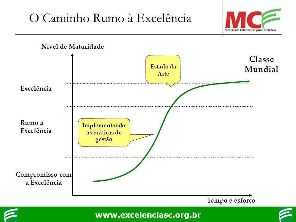 www.excelenciasc.org.br O Caminho Rumo à Excelência Tempo e esforço Nível de Maturidade Classe Mundial Excelência Compromisso com a Excelência Rumo a