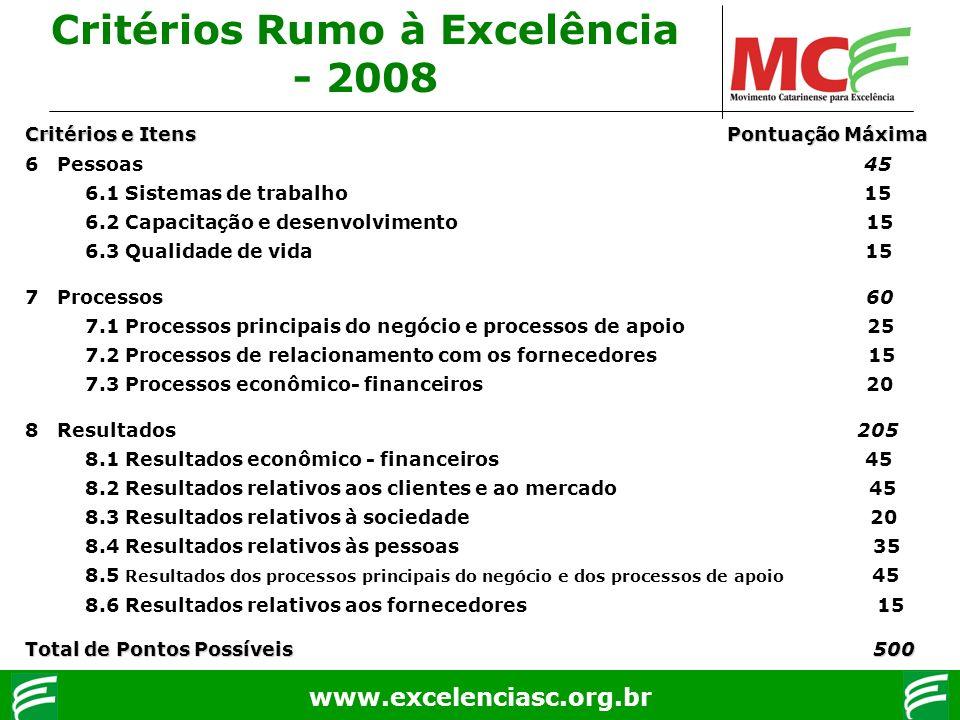 www.excelenciasc.org.br Critérios e Itens Pontuação Máxima 6 Pessoas 45 6.1 Sistemas de trabalho 15 6.2 Capacitação e desenvolvimento 15 6.3 Qualidade