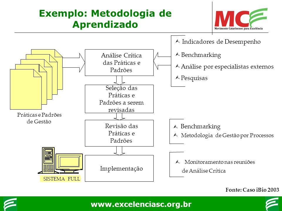 www.excelenciasc.org.br Exemplo: Metodologia de Aprendizado Práticas e Padrões de Gestão Análise Crítica das Práticas e Padrões Seleção das Práticas e