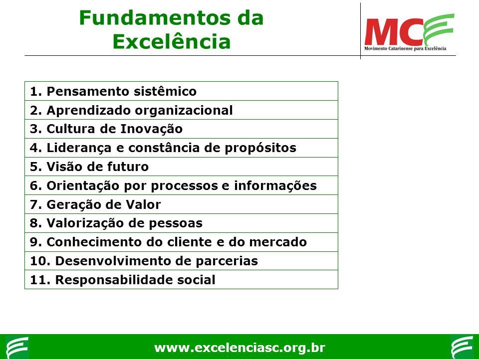 www.excelenciasc.org.br Fundamentos da Excelência 1. Pensamento sistêmico 2. Aprendizado organizacional 3. Cultura de Inovação 4. Liderança e constânc