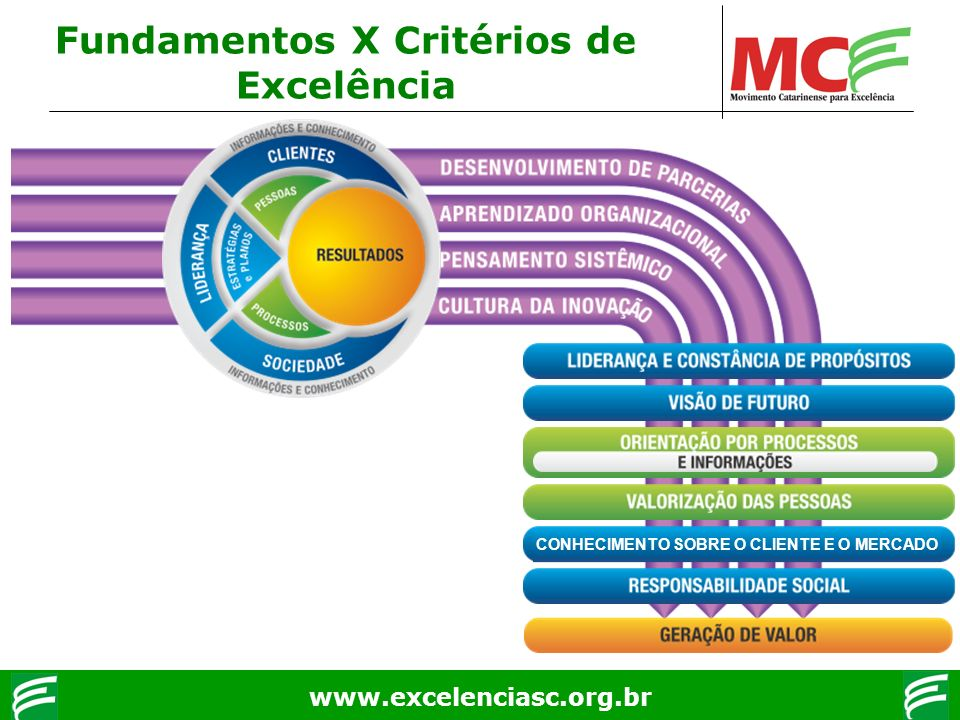 www.excelenciasc.org.br Fundamentos X Critérios de Excelência CONHECIMENTO SOBRE O CLIENTE E O MERCADO