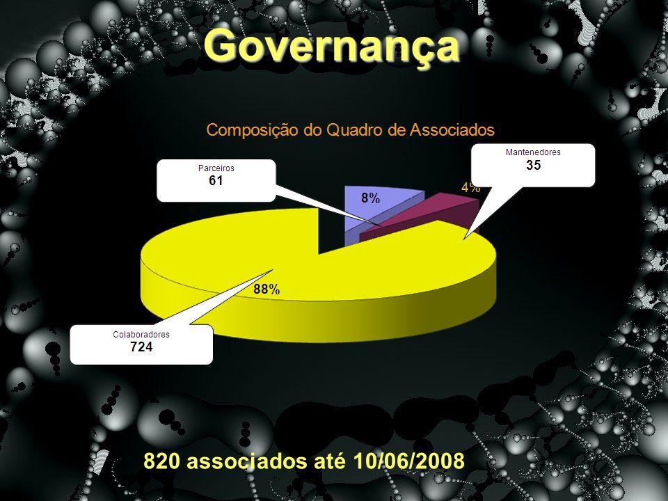 Governança 820 associados até 10/06/2008